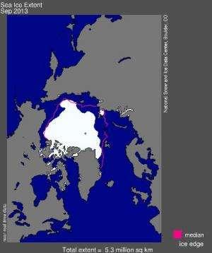 Arctic sea ice avoids last year's record low