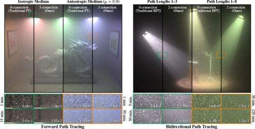 Disney Research algorithms improve animations featuring fog, smoke and underwater scenes