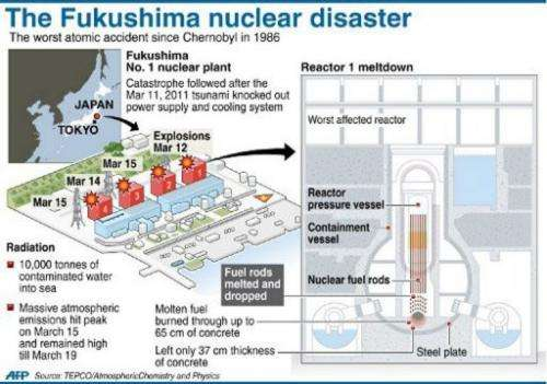 Graphic on the March 11, 2011 nuclear disaster at Japan's Fukushima power station