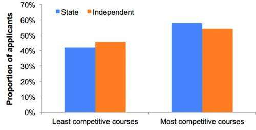Hard evidence: Is Oxford biased against state students?