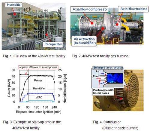 40MW-rated output in highly efficient, low-environmental load medium-class gas turbine test facility using humid air
