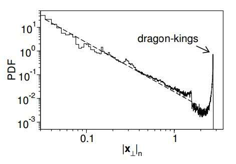 Researchers find a way to predict 'dragon kings' in small circuits
