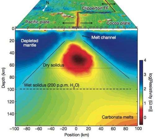 Researchers image deep magma beneath Pacific seafloor volcano