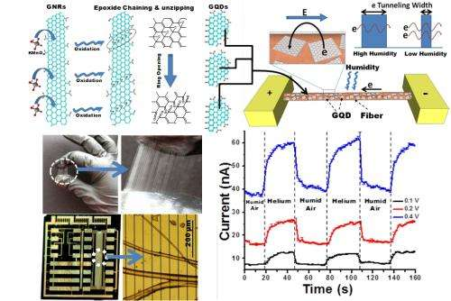 Researchers use graphene quantum dots to detect humidity and pressure