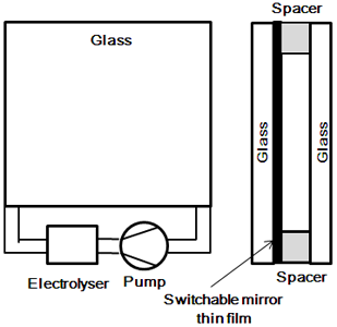 Development of switchable mirror sheet using gasochromic method: New technology for energy-saving window glass