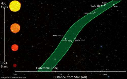 Researchers develop model for identifying habitable zones around star
