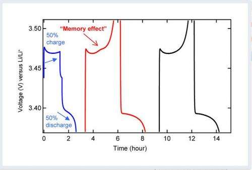 Memory effect now also found in lithium-ion batteries