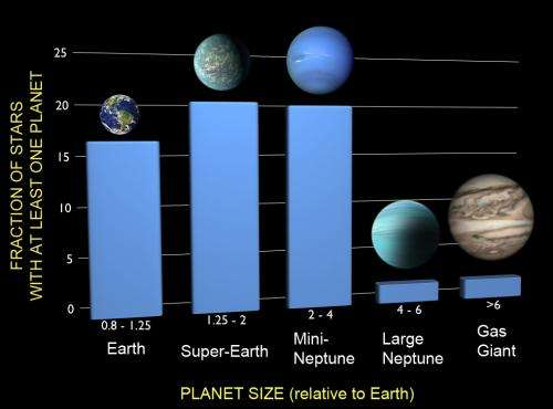 At least 1 in 6 stars has an Earth-sized planet