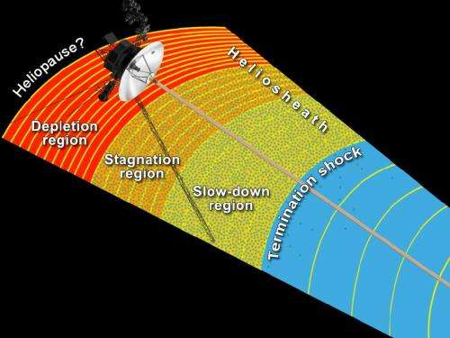 At the solar system's edge, more surprises from Voyager