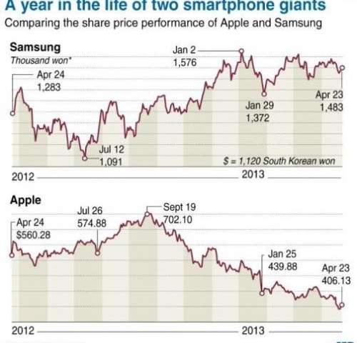 A year in the life of two smartphone giants