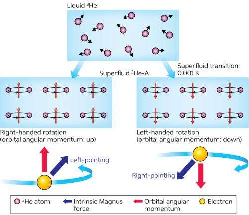 Breaking nature's superfluid symmetry