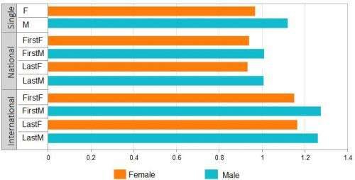 Central to evaluating researchers, publication citations reflect gender bias, barrier to women