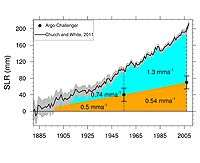 Century-old science helps confirm global warming