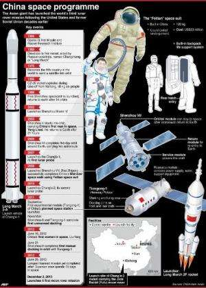 China space programme