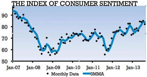 Consumer confidence eases in August, reflecting economic cross-currents