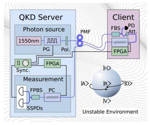 Physics team suggests possible way to make quantum cryptography available in handheld machines