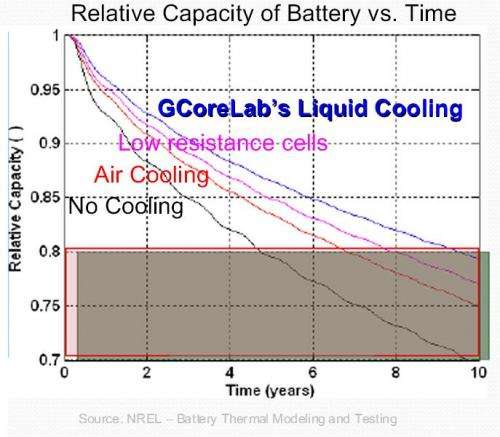 Gcorelab receives $482,000 to develop new battery coolant technology