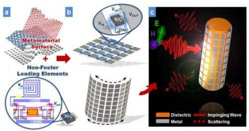 Researchers design first battery-powered invisibility cloak