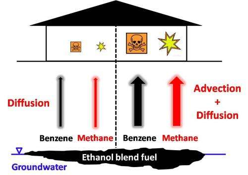 Ethanol blends carry hidden risk