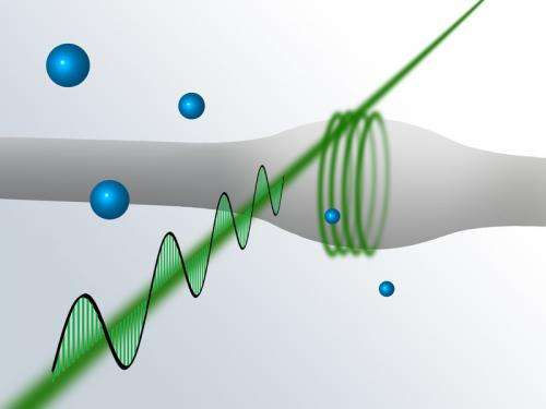 Helicopter-light-beams: A new tool for quantum optics