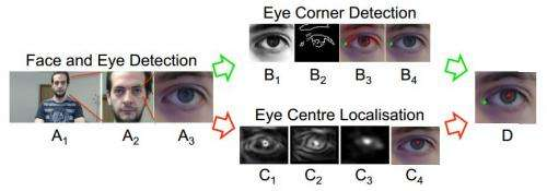 SideWays eye-tracking system shown at Paris conference