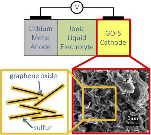 Holistic cell design leads to high-performance, long cycle-life Li/S battery