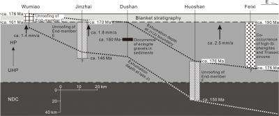 How can basin rocks recorded formation of Dabie orogen?