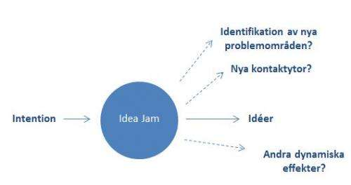 Idea jams can boost companies' ability to innovate