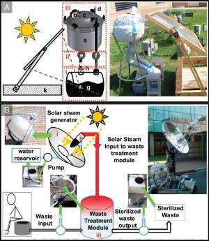 New solarclave uses nanoparticles to create steam