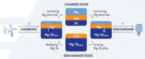 Ambri liquid metal battery: Prototype deployment set for 2014
