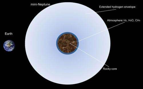 Are super-Earths actually mini-Neptunes?