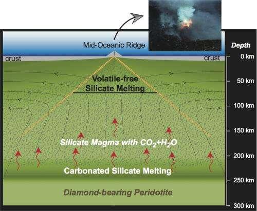 Magma in mantle has deep impact