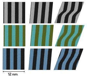 Metallic glass: How nanoscale islands react under strain