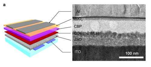 Nanoscale engineering boosts performance of quantum dot light emitting diodes