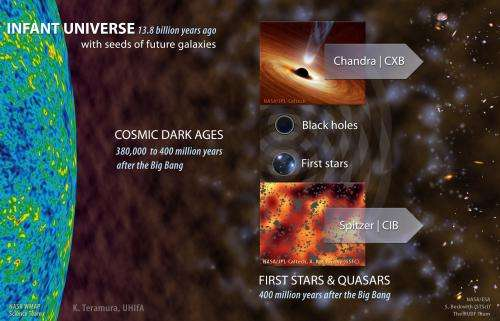 NASA Chandra, Spitzer study suggests black holes abundant among the earliest stars