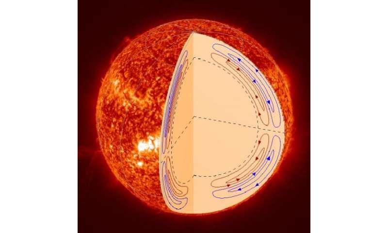 NASA's SDO mission untangles motion inside the sun