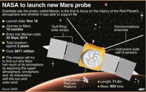NASA to launch new Mars probe