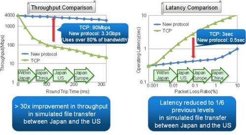 New data transfer protocol enabling improved transmissions speeds