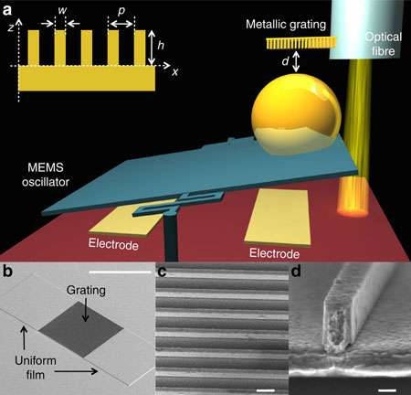 New regime in the Casimir force observed