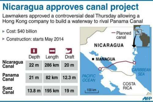 Nicaragua approves canal project