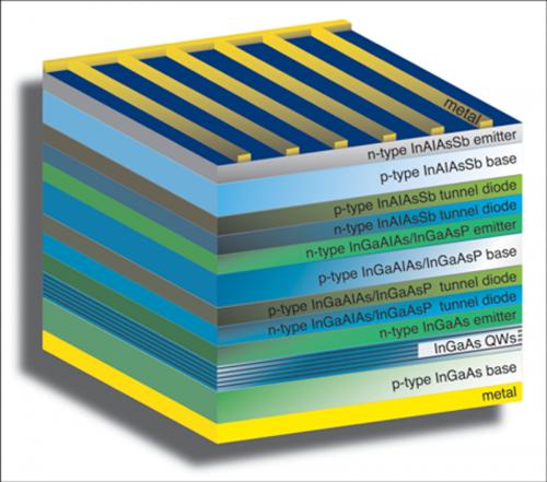 NRL designs multi-junction solar cell to break efficiency barrier