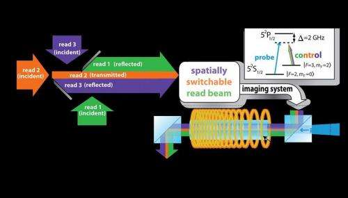 Optical random access memory: Parts of images can be selectively retrieved from an atomic gas