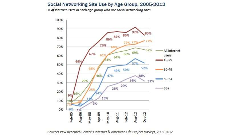Pew's fact tank studies American social networking