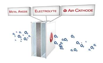 Phinergy demonstrates aluminum-air battery capable of fueling an electric vehicle for 1000 miles
