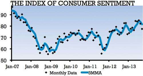 Policy uncertainty dims consumer confidence in September