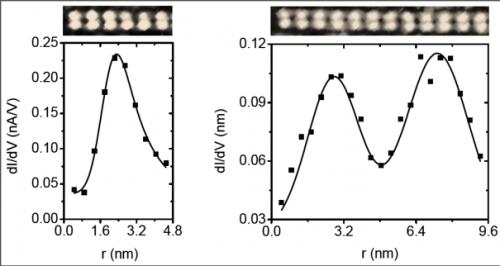 Quantum effects in nanowires at room temperature