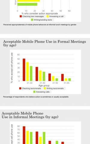 Reading this in a meeting? Women are twice as likely as men to be offended by smartphone use