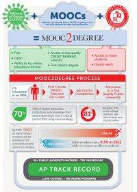 MOOC2Degree program to offer credit for free online college courses
