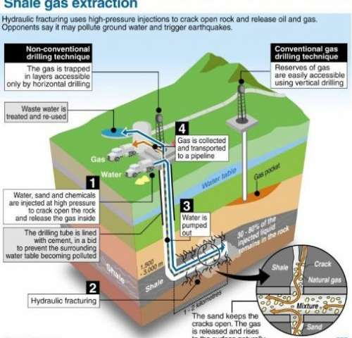 Shale gas extrations