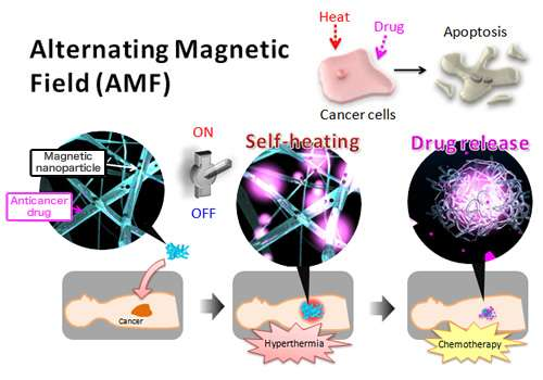 Smart anticancer nanofibers: Setting treatments to work together